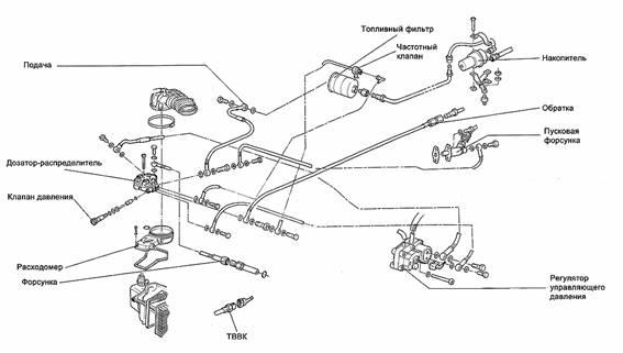 система пусковой форсунки